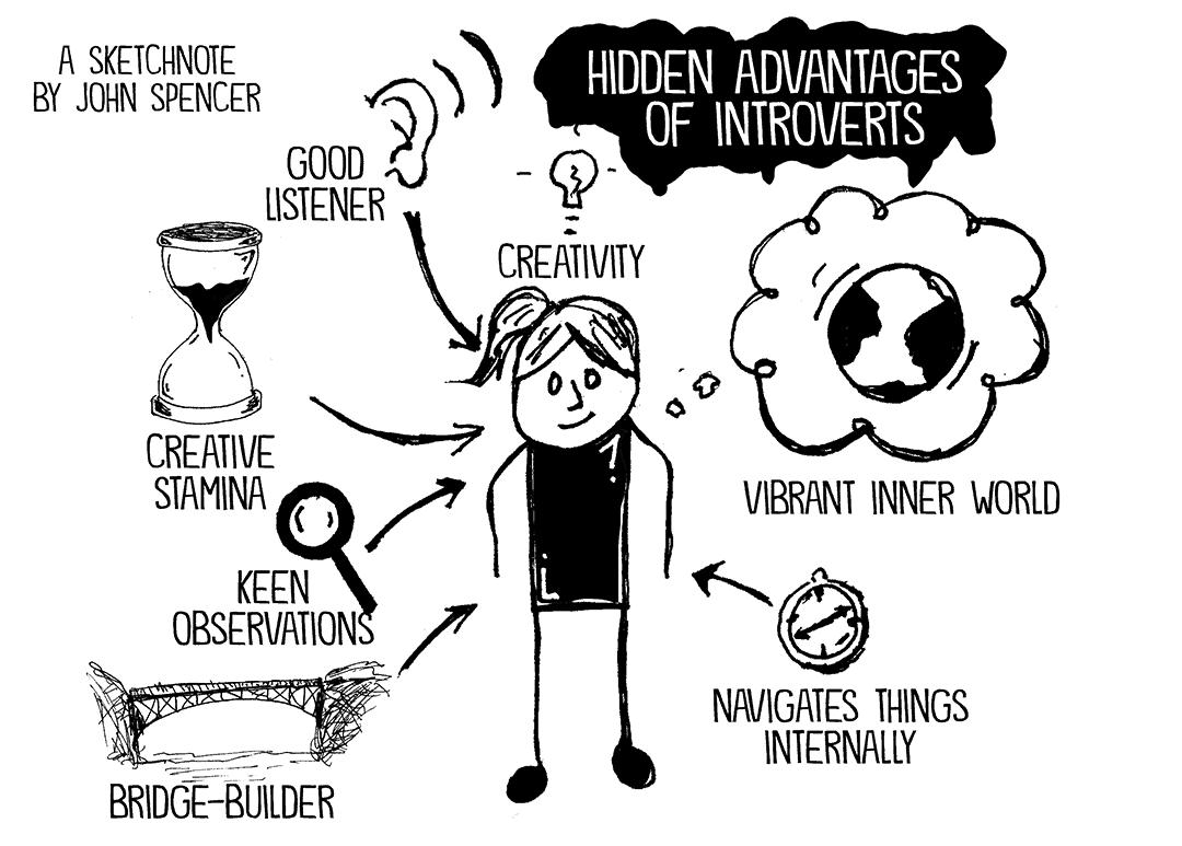 introvertie